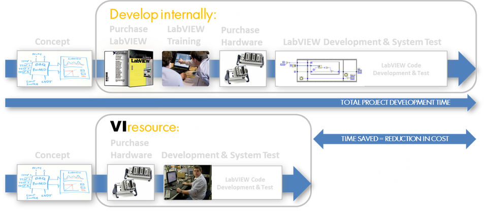 viresource saves you time and money when developing a labview based test, measurement and automation project. lower cost, architecture, development, strategy, well managed labview projects